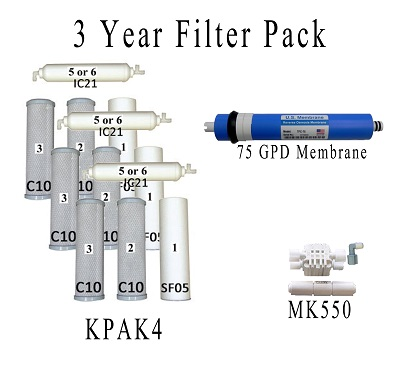 Value Pack- Entire 3 Years of Replacement Filters Bundle K5